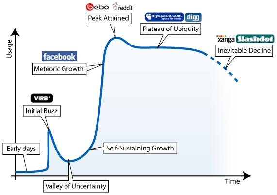 рейтинг социальных сетей