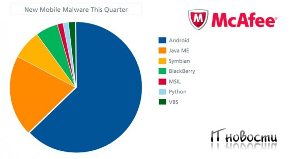 Mcafee про Android