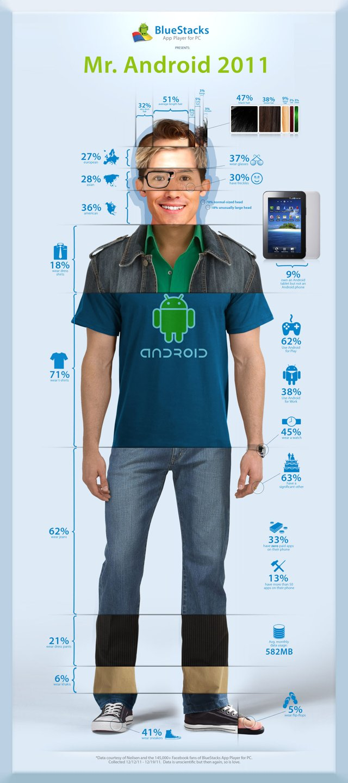 BlueStacks Android пользователь