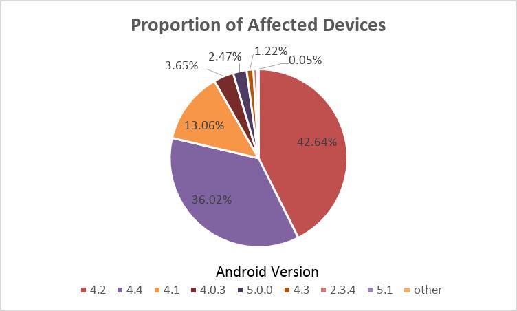 график зараженности версий Android трояном