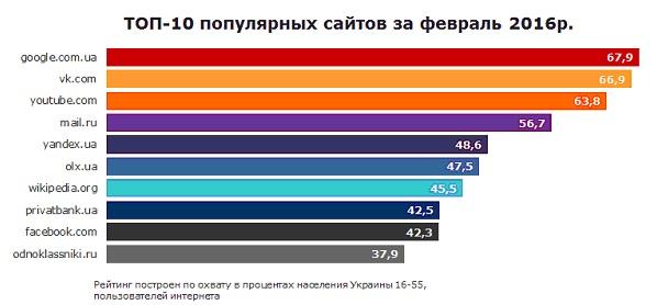 Февральский рейтинг сайтов в Укриане