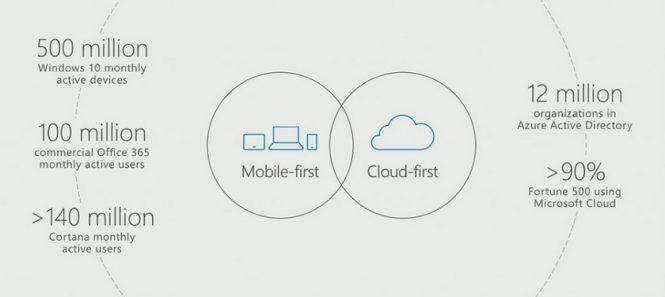 Microsoft 500 млн пользователей Windows 10