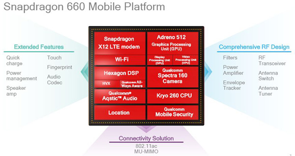 Qualcomm Snapdragon 660Qualcomm Snapdragon 660
