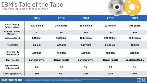 Мировой рекорд IBM