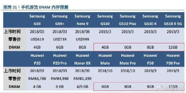 RAM model series Samsung and Huawei