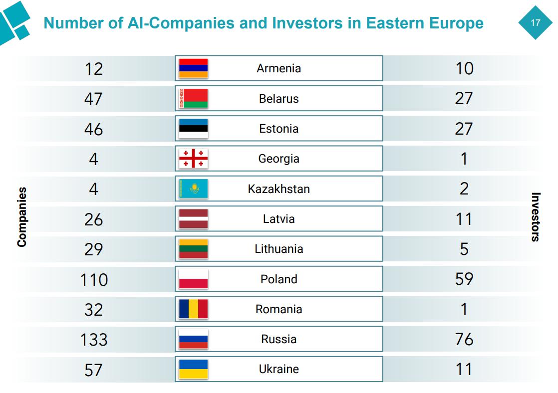 Рейтинг IT-сферы Украины в Европе