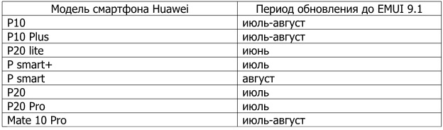 Huawei upgrades firmware to smartphone on EMUI 9 1 – Android